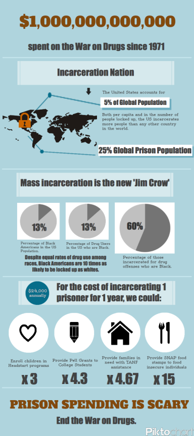 War on Drugs Infographic